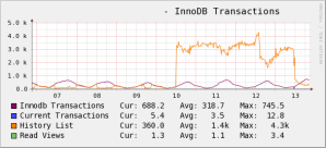 InnoDB transactions over a week